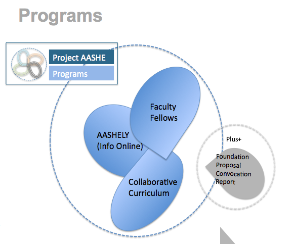 AASHE Program Overview