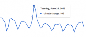 Tuesday June 23 Google Spike