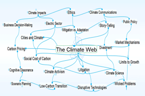 The climate Web illustration